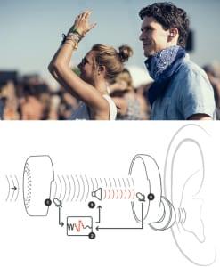 moderne lösung für Reduktion von Hintergrundgeräuschen durch innovativen Ohrstäpsel mit Baterien