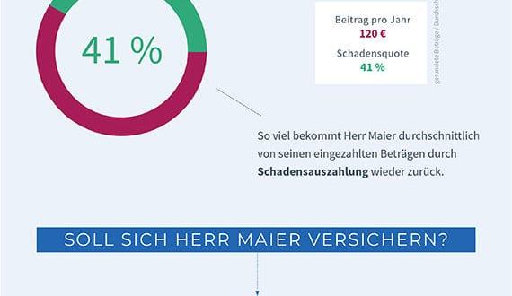 TB-Infografik-Hausratsversicherung