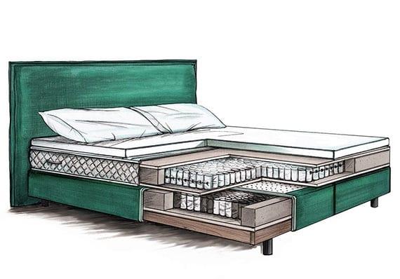 Aufbau der echten Boxspringbetten mit Unterbau aus elastischem Taschenfederkern, dicker Federkernmatratze und Topper für erholsamen Schlafkomfort