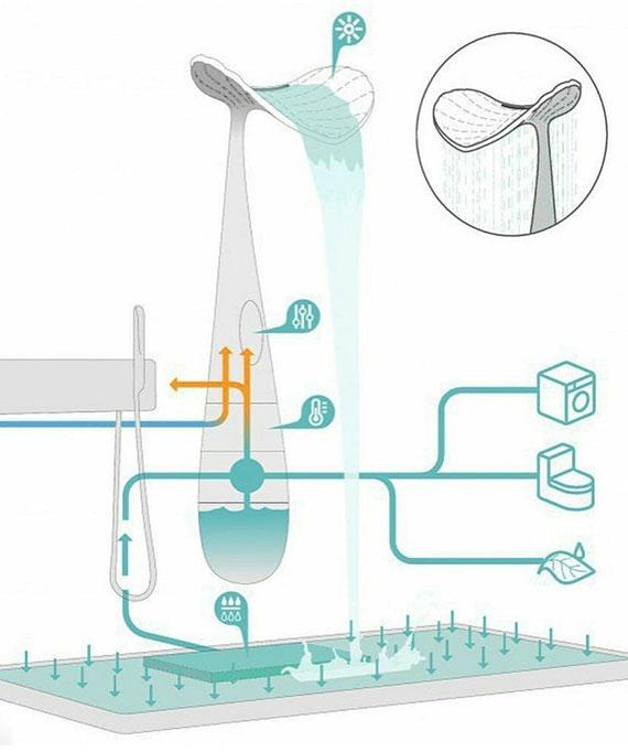 das wassersparende Duschsystem mit all in one duschwanne sammelt und reinigt grauwasser zur wiederverwendung füt verschiedene zwecke im haus