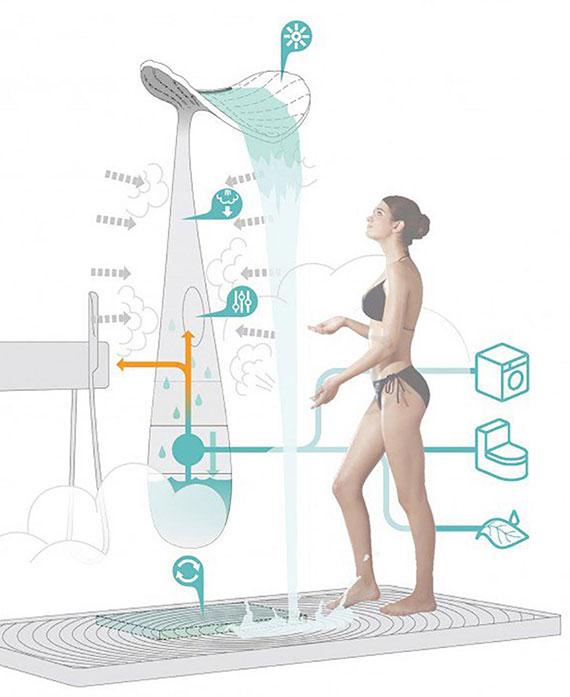 durch das Grauwasser-Recycling-System der modernen Dusche wird Betriebswasser für die Toilettenspülung, die Gartenbewässerung, Wäsche waschen gewonnen